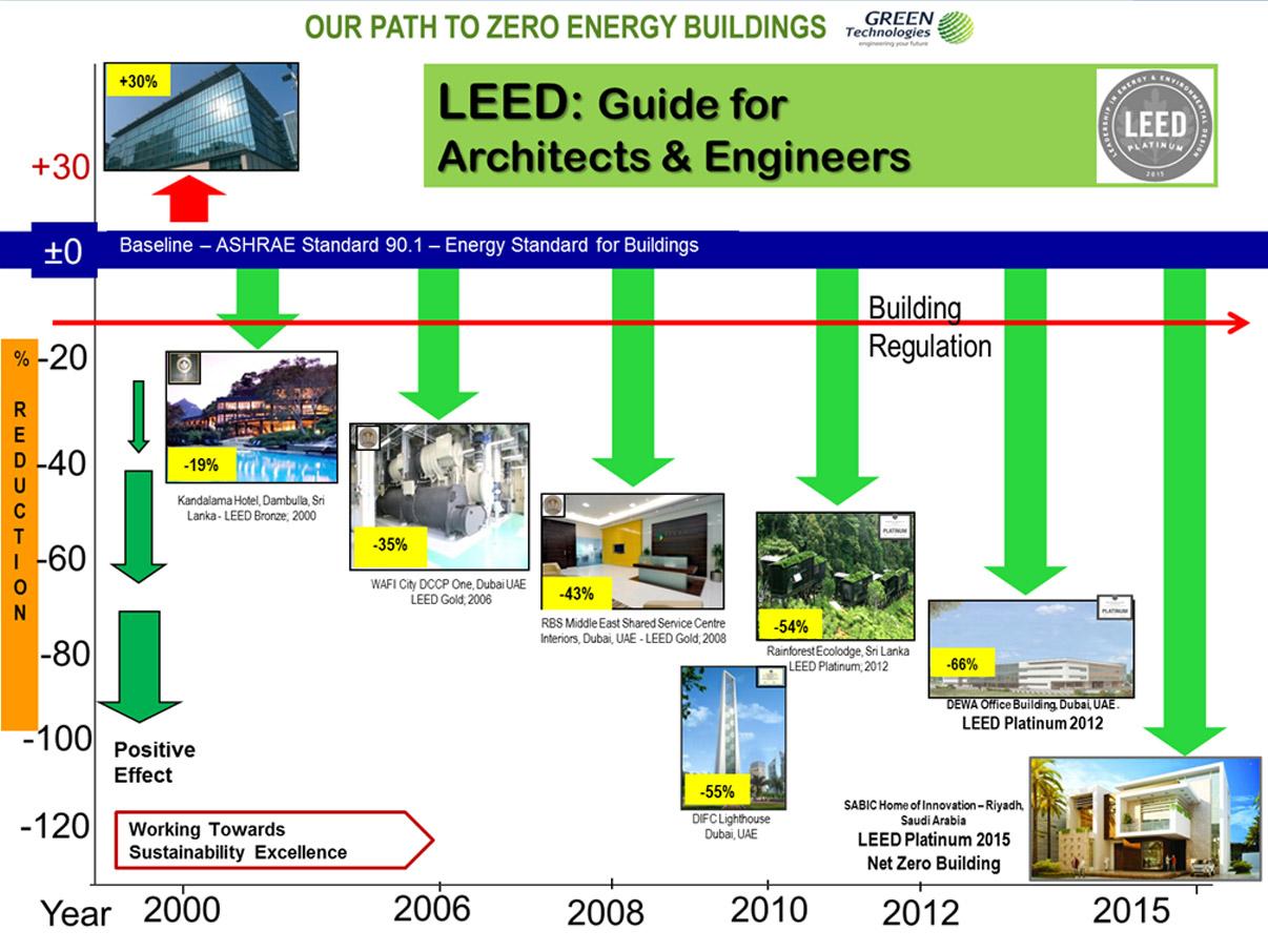 zero-energy-building-consultant